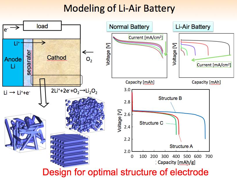 lithium air battery lithium air battery batteries. Black Bedroom Furniture Sets. Home Design Ideas