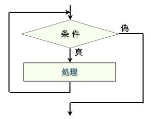 4 do while文 プログラミング1